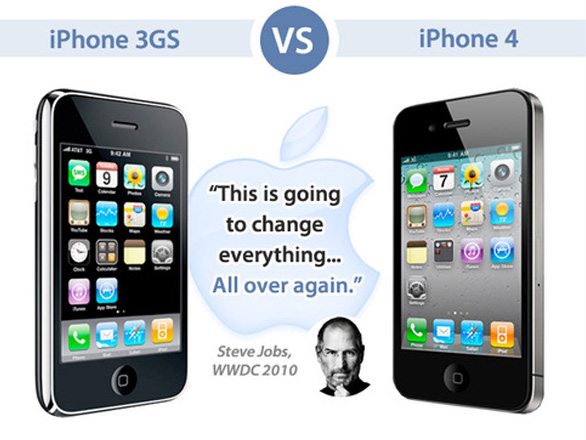 Comparatif S Iphone