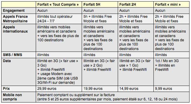 Forfaits FreeMobile 2012 : Illimité et Appels Internationaux 29,99 ...