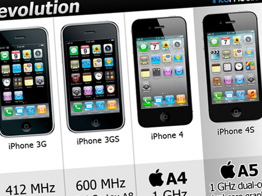 iphone-4s-evolution-1
