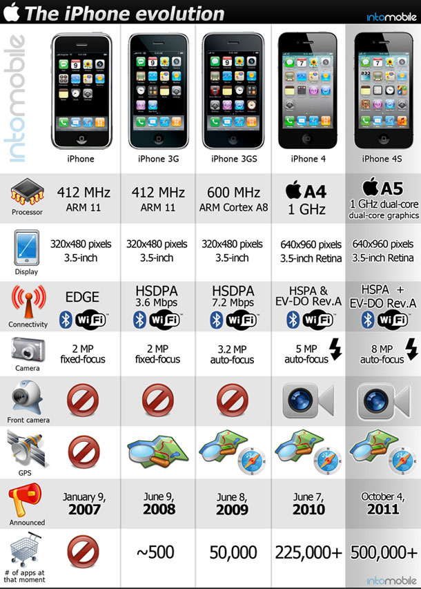 iphone-4s-evolution-2