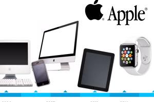 FastCompany-Evolution-Brand-Apple-1
