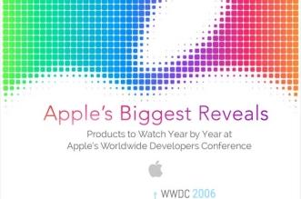 retrospective-wwdc-annonces-apple-infograpphie-1