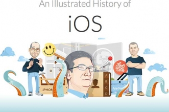 Histoire iPhone iOS Illustration