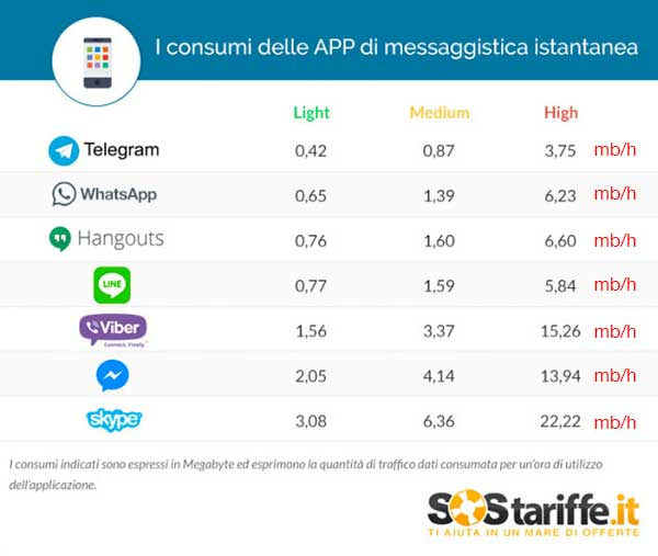 Comparatif Messagerie Usage Data