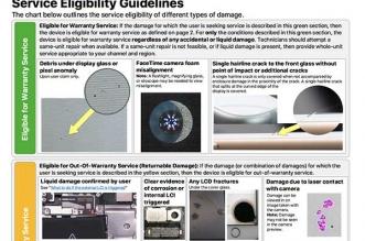 Guide Visuel Reparation iPhone Apple
