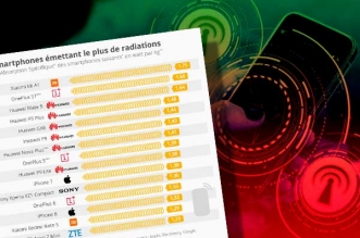 radiations rayonnements iphone smartphone top plus moins