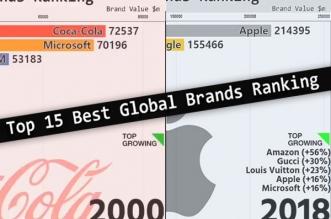 global brands top marques 2019 valorisation apple meilleur 1 331x219 - Progression d'Apple dans le Top 15 des Marques Mondiales (video)
