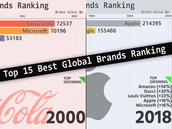 global brands top marques 2019 valorisation apple meilleur 1 - Progression d'Apple dans le Top 15 des Marques Mondiales (video)