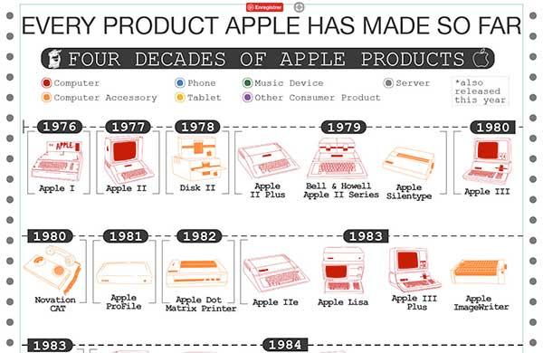 infographie produits apple 30 ans